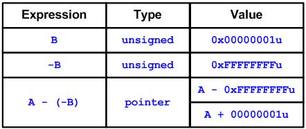 """Рисунок 1 - Выражение """"A - (-B)"""" в 32-битной программе"""