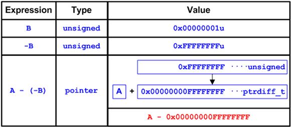 """Рисунок 2 - Выражение """"A - (-B)"""" в 64-битной программе"""