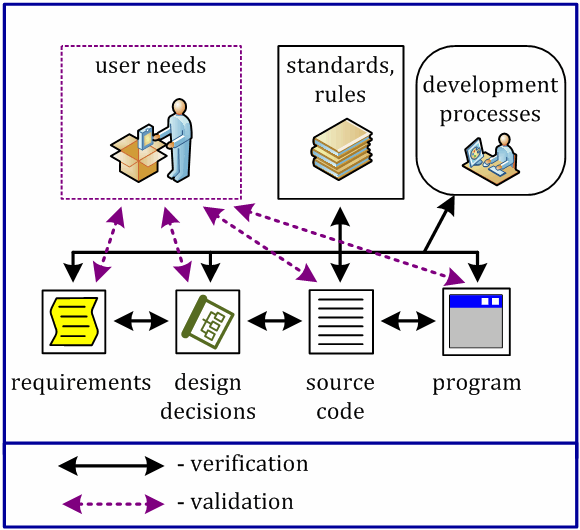 Figure 1 - Relation between verification and validation