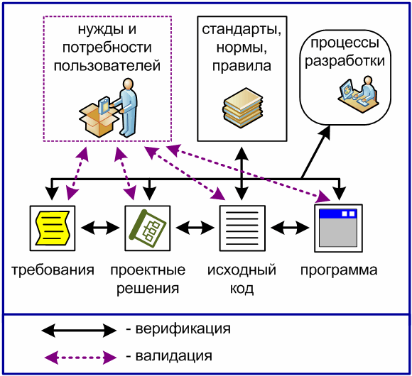 https://import.viva64.com/docx/blog/0049_Verification_and_validation_ru/image1.png