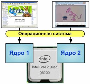 https://import.viva64.com/docx/blog/0051_Levels_of_Paralleling_ru/image1.png