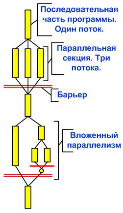 https://import.viva64.com/docx/blog/0051_Levels_of_Paralleling_ru/image5.png