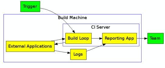 https://import.viva64.com/docx/blog/0059_CruiseControl_NET_-_build_automation_platform/image1.png