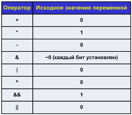https://import.viva64.com/docx/blog/0063_Parallel_notes_N5_-_continuing_to_study_OpenMP_constructs_ru/image1.png
