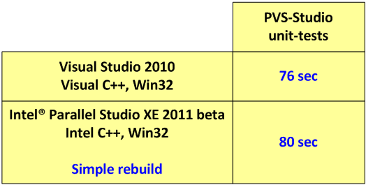 https://import.viva64.com/docx/blog/0077_Intel_Parallel_Studio_XE_beta/image2.png