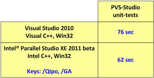 https://import.viva64.com/docx/blog/0077_Intel_Parallel_Studio_XE_beta/image3.png