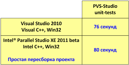 https://import.viva64.com/docx/blog/0077_Intel_Parallel_Studio_XE_beta_ru/image2.png