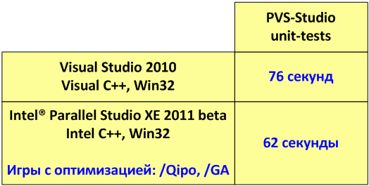https://import.viva64.com/docx/blog/0077_Intel_Parallel_Studio_XE_beta_ru/image3.png