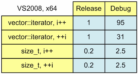 Figure 1. The running time of sum calculation algorithms.