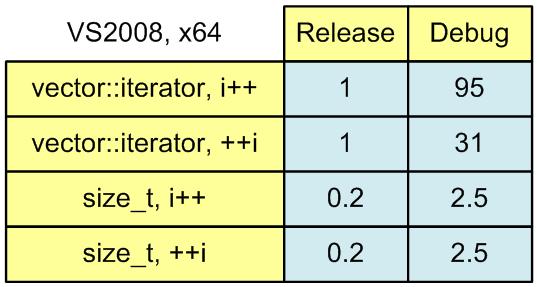 https://import.viva64.com/docx/blog/0093_Iterators_ru/image1.png