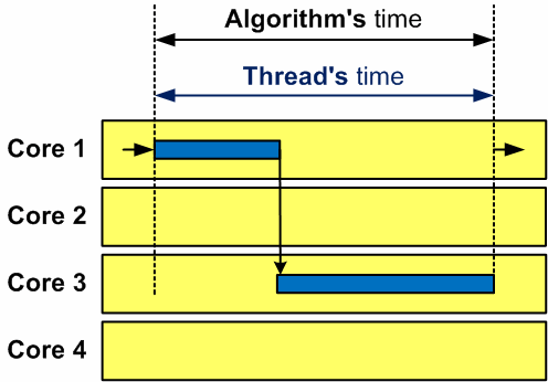 Figure 1 - Work of one thread on a multi-core computer