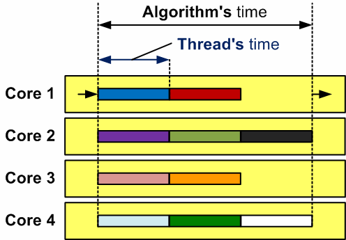 Figure 2 - This is how work of 10 threads might look on a four-core computer