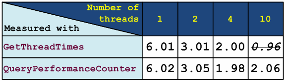 Figure 3 - Algorithm's running time in seconds measured with functions GetThreadTimes and QueryPerformanceCounter on a four-core machine