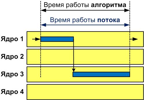 Рисунок 1 - Работа одного потока на многоядерной машине
