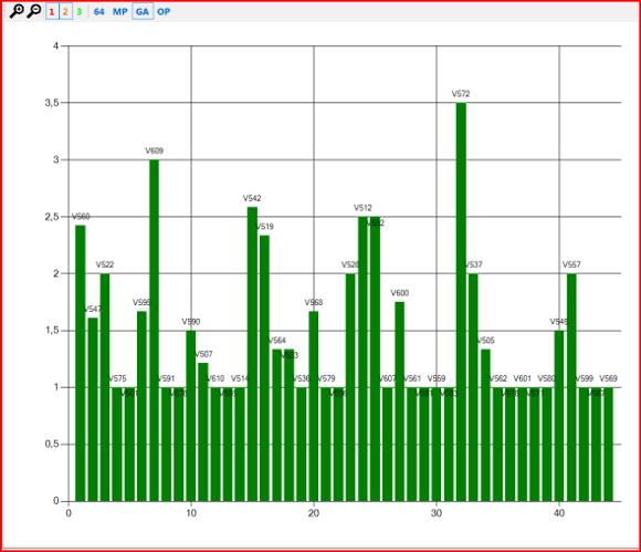 Figure 2 - Average density of errors in the Miranda IM project.