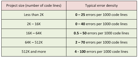 "Table 1. Project size and typical error density. The book refers to the following sources: ""Program Quality and Programmer Productivity"" (Jones, 1977), ""Estimating Software Costs"" (Jones, 1998)."