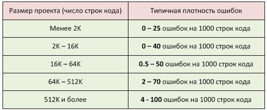 """Таблица 1. Размер проекта и типичная плотность ошибок. В книге указаны источники данных: """"Program Quality and Programmer Productivity"""" (Jones, 1977), """"Estimating Software Costs"""" (Jones, 1998)."""