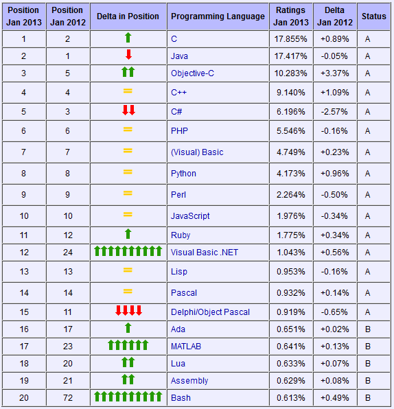 https://import.viva64.com/docx/blog/0185_Do_programmers_still_write_in_cpp_ru/image1.png