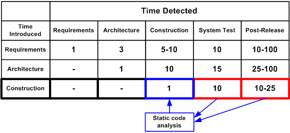 "Figure 1. An average cost of error fixing depending on the time the error was added into the code and the time it was detected (the figures for this table are taken from the book ""Code Complete"" by S. McConnell). Click on the picture to enlarge it."