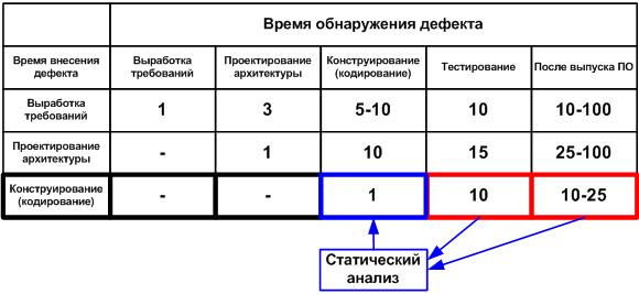 """Рисунок 1. Средняя стоимость исправления дефектов в зависимости от времени их внесения и обнаружения (данные для таблицы взяты из книги С. Макконнелла """"Совершенный Код""""). Нажмите на рисунок для его увеличения."""