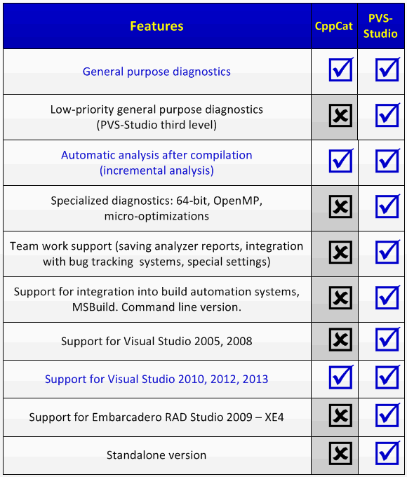 https://import.viva64.com/docx/blog/0228_An_Alternative_to_PVS-Studio_at_250/image2.png