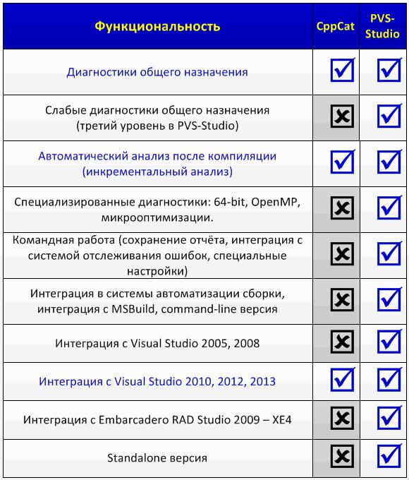 Таблица 1. Сравнение функциональности анализатора PVS-Studio и CppCat.