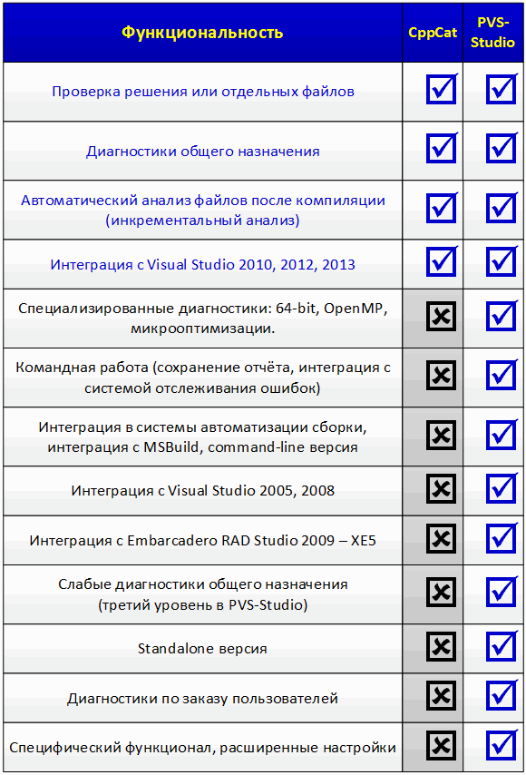 https://import.viva64.com/docx/blog/0258_PVS-Studio_and_CppCat_ru/image2.png