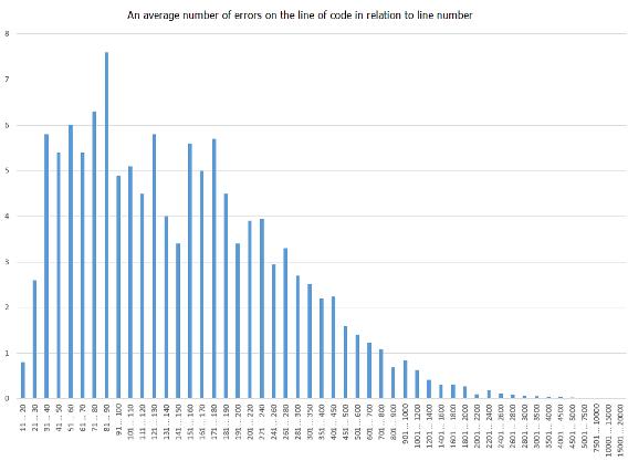 https://import.viva64.com/docx/blog/0300_Statistics/image7.png