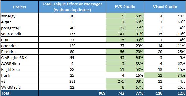 Таблица 1 - Сравнение диагностических возможностей анализаторов