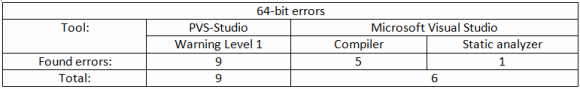 Table 1. The results of 64-bit errors analysis by the PVS-Studio analyzer and the means of Microsoft Visual Studio 2013