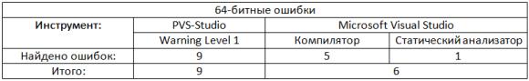 https://import.viva64.com/docx/blog/0325_64bitsErrors_ru/image3.png