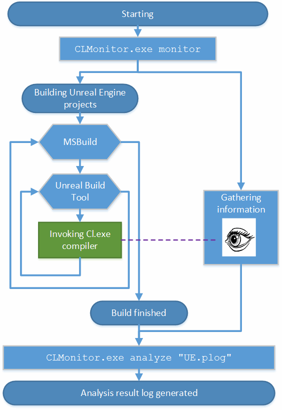 Figure 1. A scheme of the analysis process for the Unreal Engine project