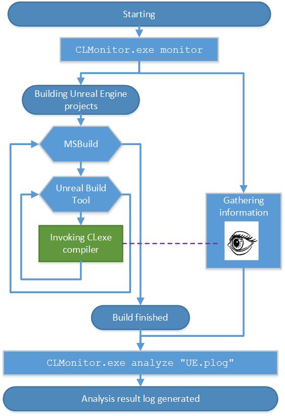 Рисунок 1. Схематичное изображение процесса проверки проекта Unreal Engine