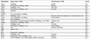 Table 1. Descriptive statistics reported by participants.
