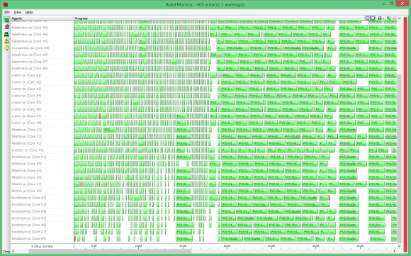 Рисунок 3 - Проверка проекта анализатором в 43 потока.