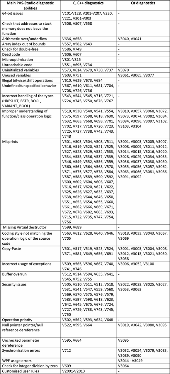 Table 1 - Features of PVS-Studio. Click on the picture to enlarge.