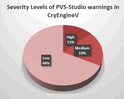 Рисунок 1 - Распределение предупреждений по уровням важности в процентном отношении
