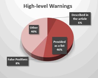 Рисунок 2 - Описание предупреждений High уровня