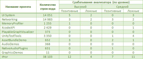 https://import.viva64.com/docx/blog/0423_Unity3D_ru/image2.png