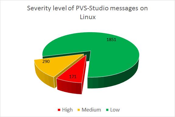 https://import.viva64.com/docx/blog/0442_Chromium_5th_check_on_Linux_ru/image4.png