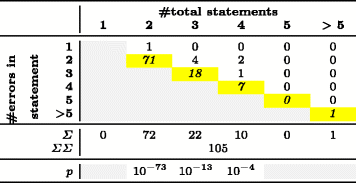 Table 5 - Error Distribution for Micro-Clones within One Line