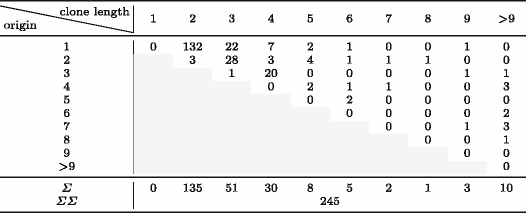 Table 6 - Clone Length (Horizontal) and Likely Clone Origin (Vertical)