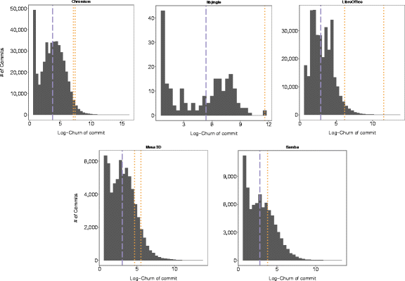 Figure 3 - Median commit size over whole repository history (dashed blue) and commit size (as logarithmic churn) of individual micro-clone introducing commits (dotted orange)