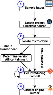 Figure 1 - Study design of C2