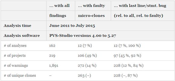 Table 2 - Descriptive statistics of study results