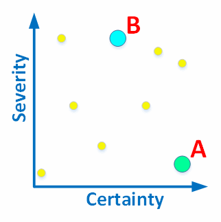 Figure 1. The diagnostics can be assessed by the severity and certainty (reliability).