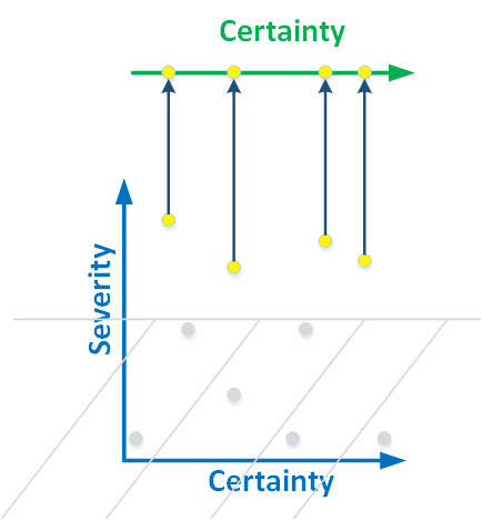 Figure 4. We project the warnings of high severity to a line. The errors start being classified by the level of certainty.
