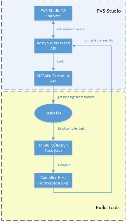 Рисунок 2 - Схема взаимодействия Roslyn и MSBuild