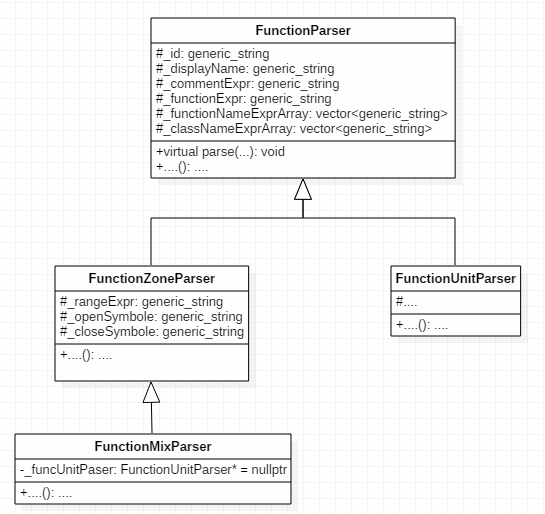 Figure 2 - Scheme of inheritance from the FunctionParser class