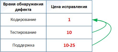 """Таблица 1. Средняя стоимость исправления дефектов в зависимости от времени их обнаружения (данные для таблицы взяты из книги С. Макконнелла """"Совершенный Код"""")."""
